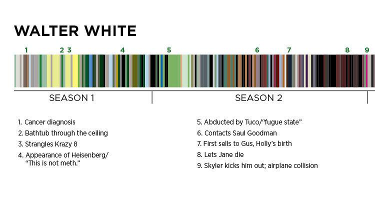 walter white color theory 1