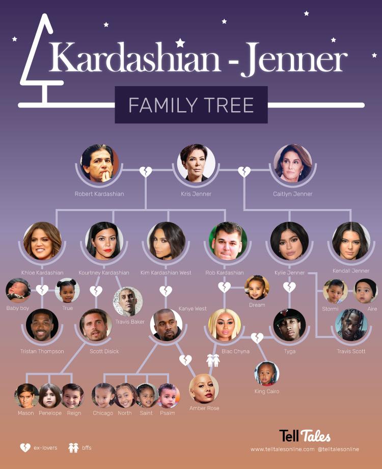 kardashian jenner relationship tree